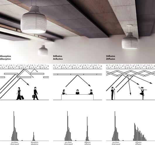 innovative-bewegliche-Deckenpaneelen-für-moderne-Deckengestaltung