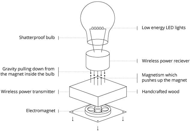 aufbau der in die luft schwebenden Lampe