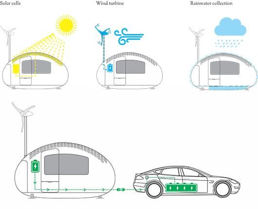 duale stromversorgung durch solarzellen und wind