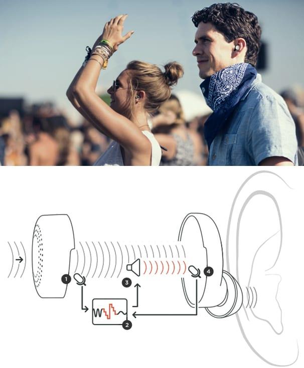 ohrstöpsel innovation mit einstellbarer funktion für reduktion von geräuschen